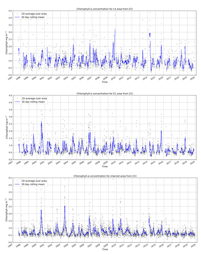 Figure 1: 1997-2020 chlorophyll-a time series of daily and 30-day rolling averages for the L4 (top), E1 (centre) and Channel (bottom) areas.